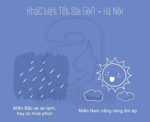 Le climat au Vietnam - Âme du Vietnam